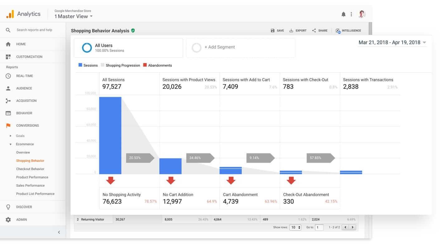 The photo shows google analytics graphics