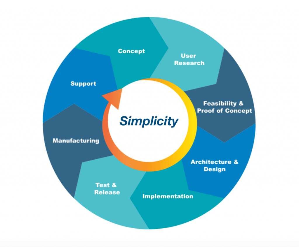 La foto mostra il ciclo della semplicità