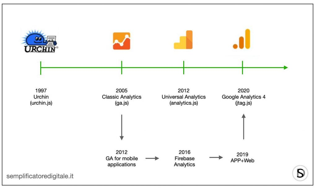 timeline of Google Analytics generations