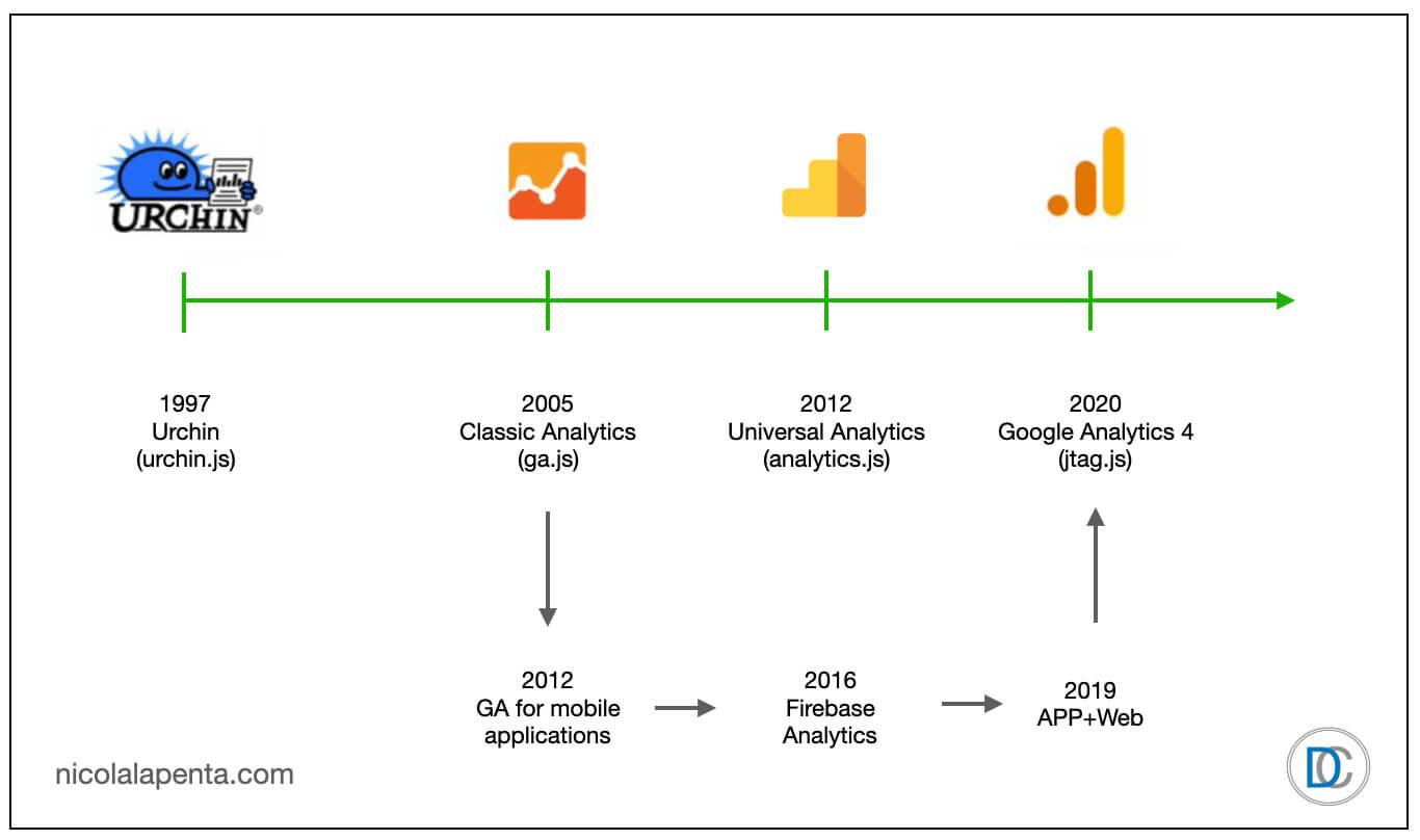 La foto mostra la sequenza delle generazioni Google Analytics