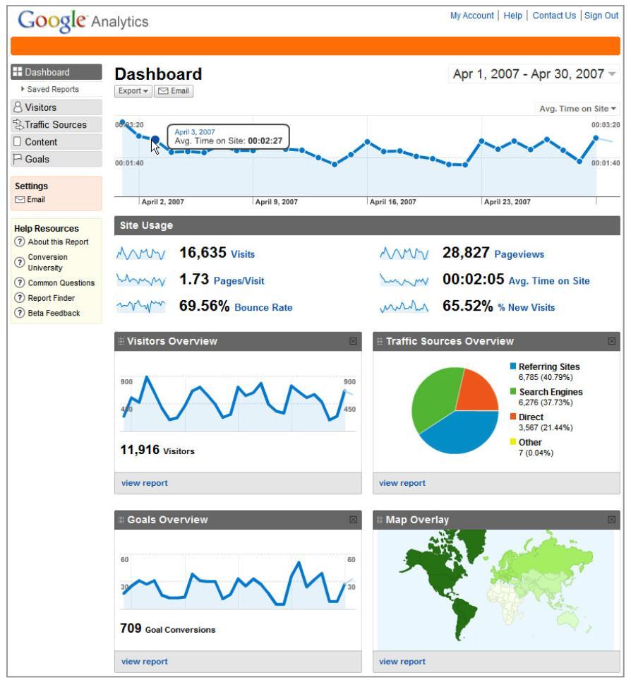 example google analytics GA2