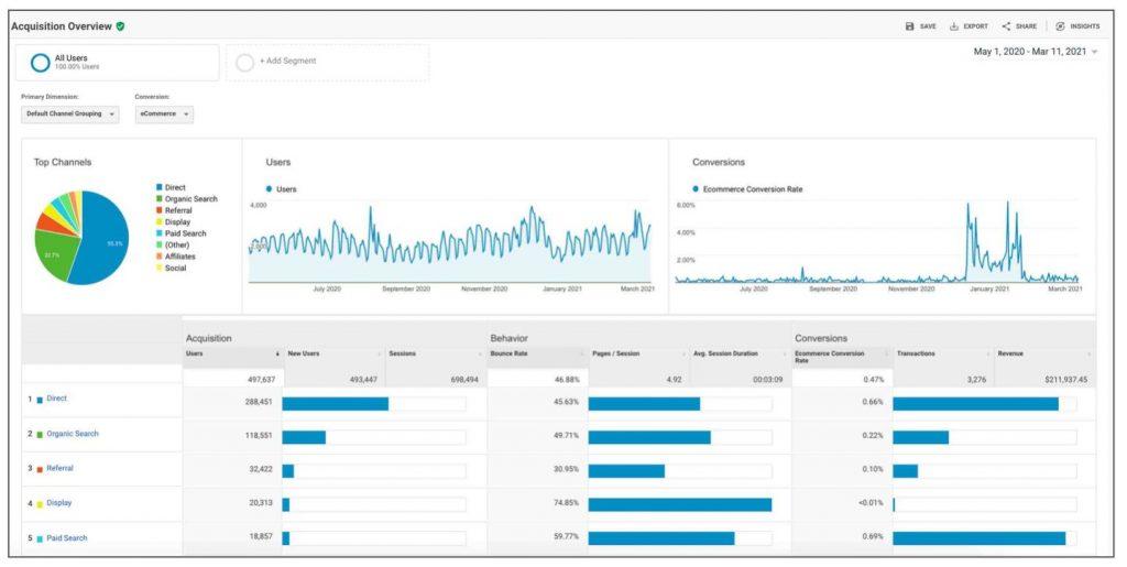 View of example google analytics GA3