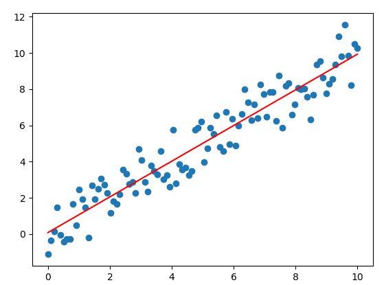 grafico che mostra una regressione lineare
